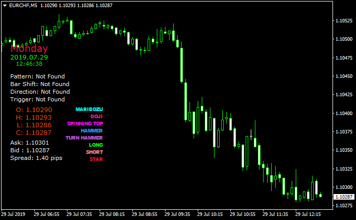This indicator throws Buy/Sell signals upon breaking levels - MT4 Rodikliai